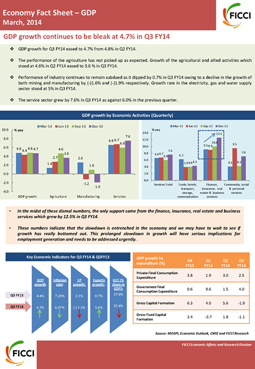 Fact Sheet on #GDP for #Q3-FY14!