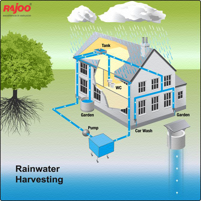 #Rainwater is a renewable, sustainable and a high quality water source for your home. Some of the benefits of collecting and storing rainwater include:  • Diminishing flooding and soil erosion  • Reducing water bills and demand on your community's drinking water supply by using rainwater for flushing toilets, washing clothes, watering the garden and washing cars • Improving plant growth by using rainwater for irrigation because stored rainwater is free from pollutants as well as salts, minerals, and other natural and man-made contaminants • Making use of a valuable resource that is FREE.  #RainwaterHarvesting #RajooEngineers #Rajkot