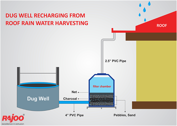 Recharge your dug well this monsoon through rain water harvesting.  #Rain #Monsoon #RainWaterHarvesting #RajooEngineers #Rajkot