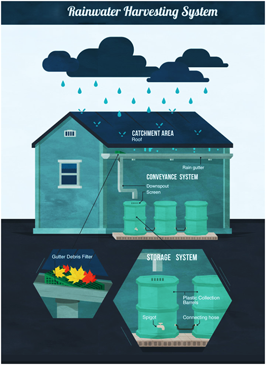 #RainwaterHarvesting is a technology used for collecting and storing rainwater from rooftops, the land surface or rock catchments using simple techniques such as jars and pots as well as more complex techniques such as underground check dams.  #Rain #Monsoon #RainWaterHarvesting #RajooEngineers #Rajkot