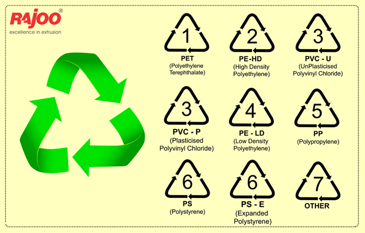 Most #PlasticProducts are marked with a 'recycling code' and a number that corresponds to the type of plastic it is made of.  Here's a quick guide for your ready reference  #PlasticFacts #RecyclePlastic #RajooEngineers #Rajkot