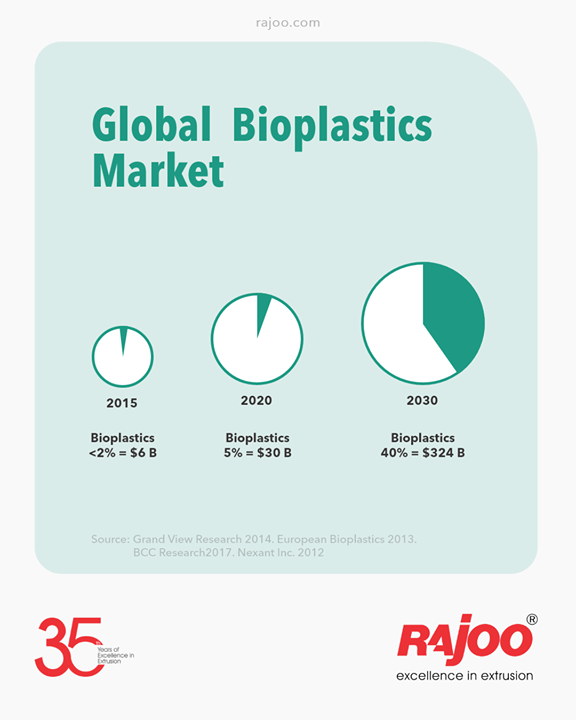 Growing population and urbanization coupled with the increasing awareness regarding health-issues in emerging economies of Asia Pacific are likely to assist end-use industries, which in turn is expected to escalate the demand for bioplastics over the forecast period.  #RajooEngineers #Rajkot #PlasticMachinery #Machines #PlasticIndustry