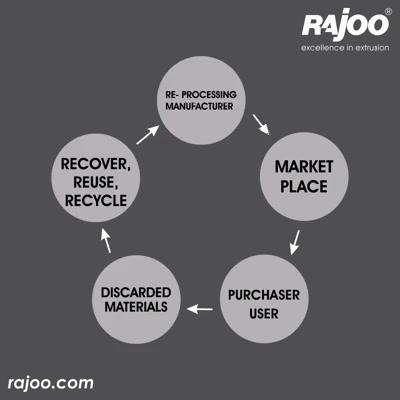 The recycling chain!    #Recycle #RajooEngineers #Rajkot #PlasticMachinery #Machines #PlasticIndustry